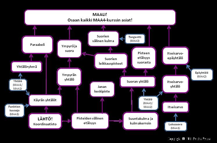 MAA4 - Analyyttinen geometria, kurssikartta