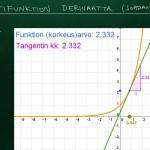 Johdanto eksponenttifunktion derivaattaan